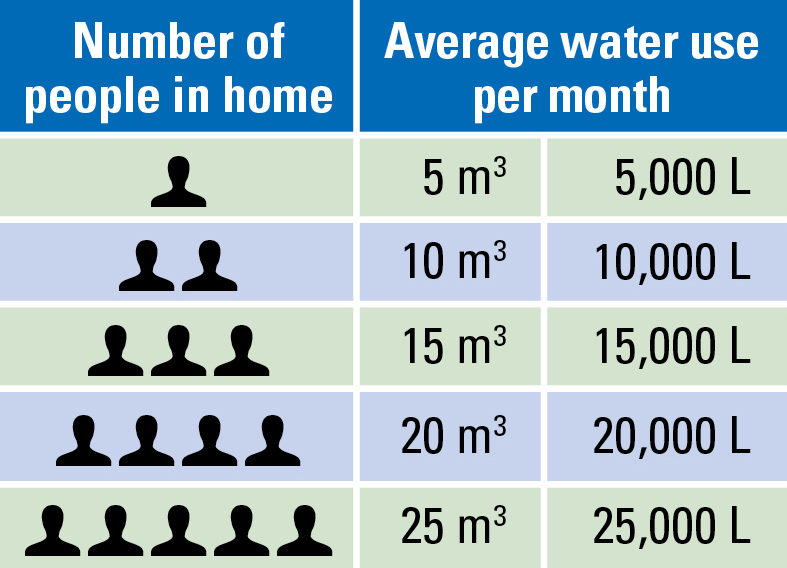 Table showing the average water use for Waterloo Region households, depending how many people live there.