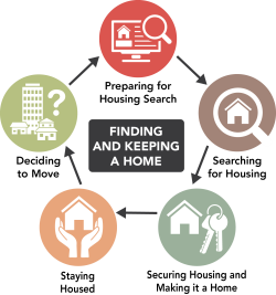 Graphic showing each stage of the renter's journey the Renter's Toolkit can help with.