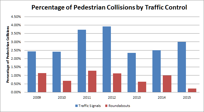 Percentage of pedestrian collisions