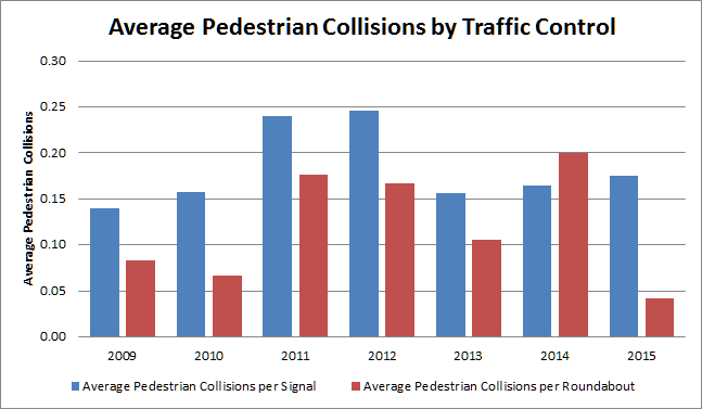 Chart of the average number of pedestrian collisions