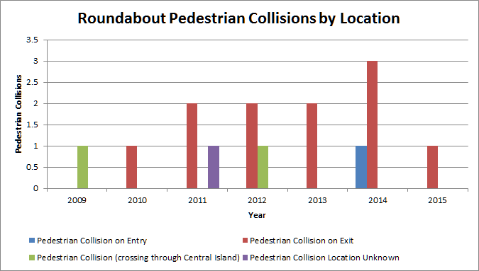 Roundabout pedestrian collisions