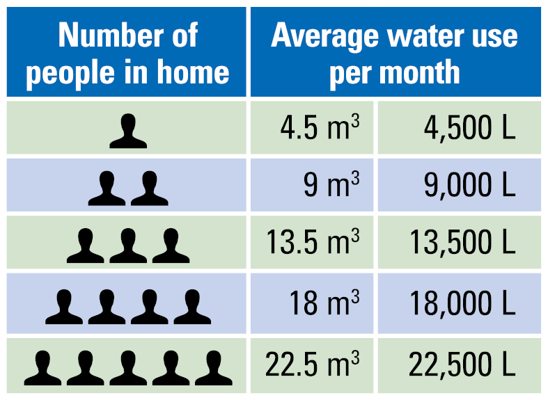 Average monthly water use table