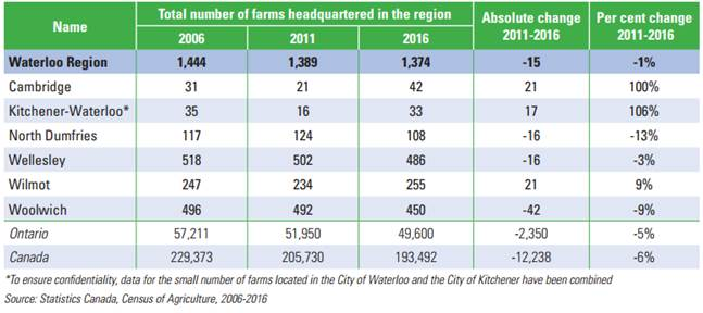 This table reflects the number of farms in the region's municipalities